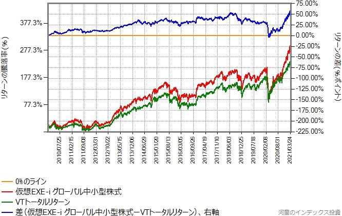 VTトータルリターンと仮想EXE-i グローバル中小型株式の比較グラフ