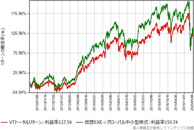 2010年年初から2020年5月末までのVTトータルリターンと仮想EXE-i グローバル中小型株式の比較グラフ