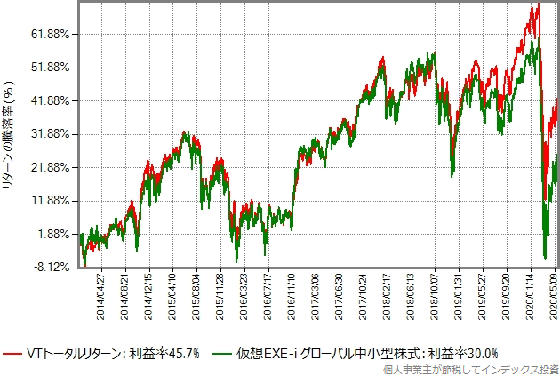 2014年年初から2020年5月末までのVTトータルリターンと仮想EXE-i グローバル中小型株式の比較グラフ