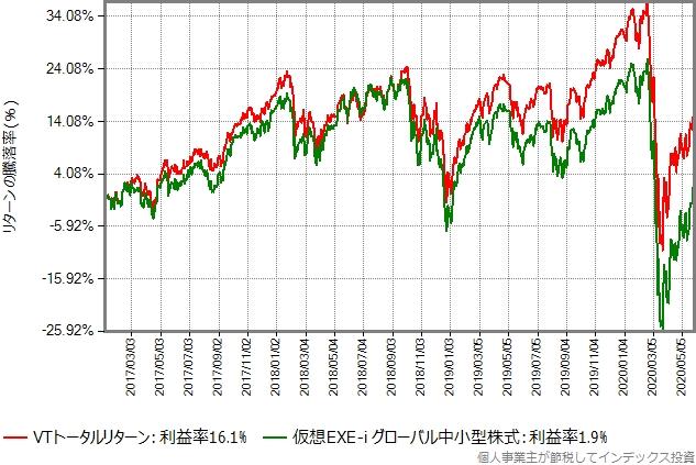 次は2017年年初から2020年5月末までの比較です。