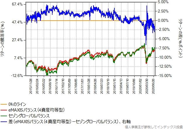 eMAXISバランス(4資産均等型)とセゾングローバルバランスとのリターン比較グラフ
