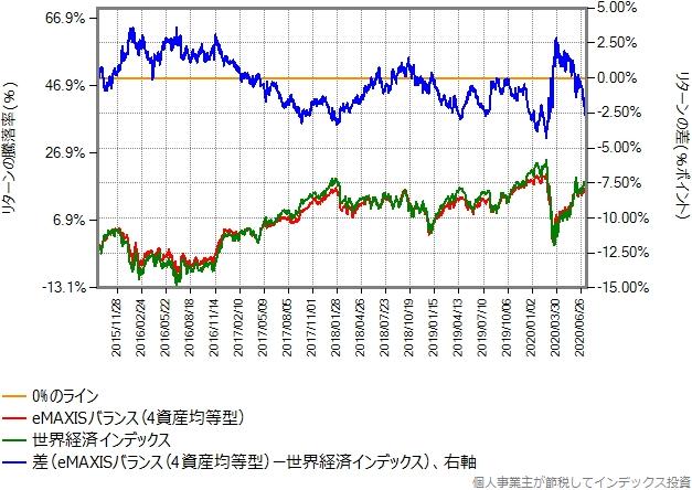eMAXISバランス(4資産均等型)と世界経済インデックスのリターン比較グラフ