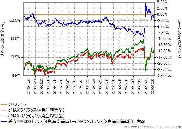 eMAXISバランス(4資産均等型)とeMAXISバランス(8資産均等型)のリターン比較グラフ