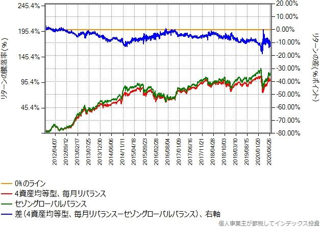 合成結果とセゾングローバルバランスとのリターン比較グラフ