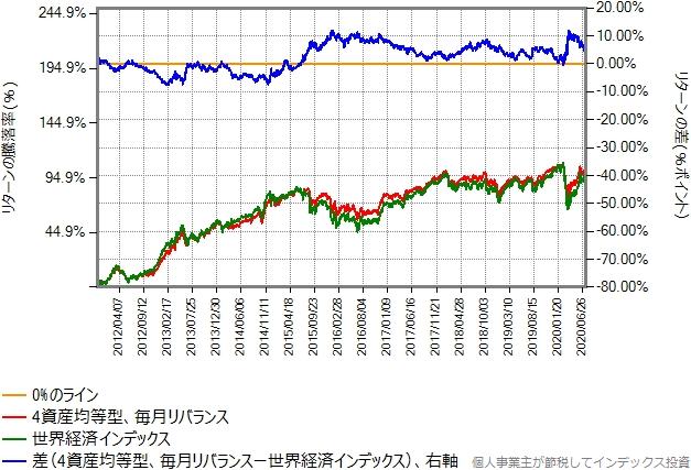 合成結果と世界経済インデックスのリターン比較グラフ