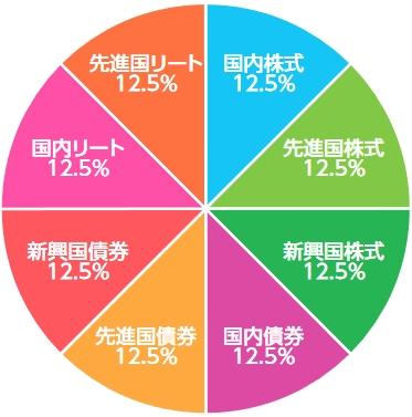 組成内容を示す円グラフ