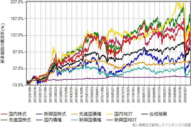 8資産の値動きが分かるグラフ