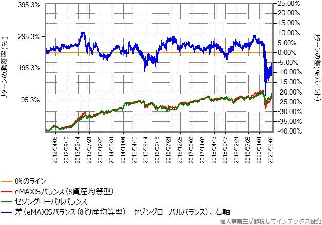 eMAXISバランス(8資産均等型)とセゾングローバルバランスとのリターン比較グラフ