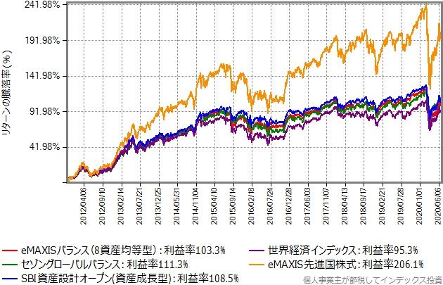 バランスファンド4本と、eMAXIS先進国株式をプロットしたグラフ