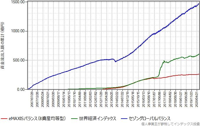 セゾングローバルバランスと世界経済インデックスもプロットしたグラフ