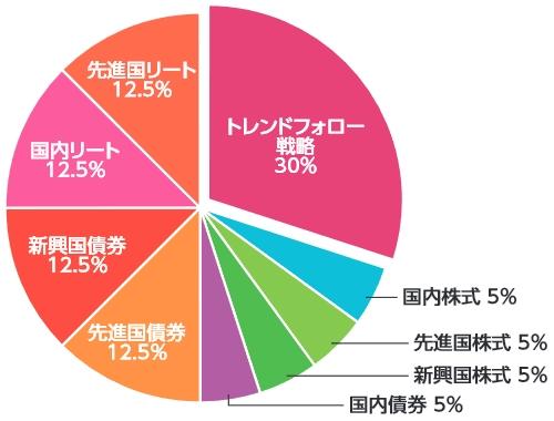 eMAXISバランス(波乗り型)の資産配分の円グラフ