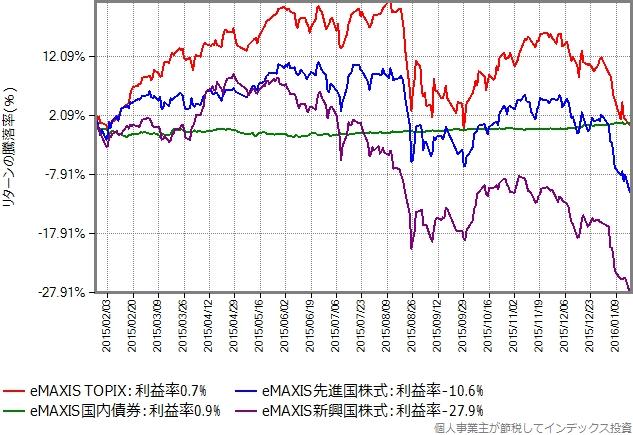 同じ期間における、4資産の基準価額の推移グラフ