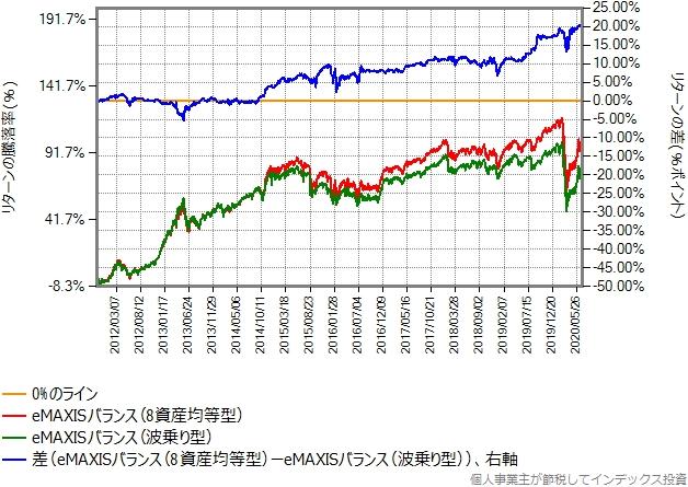 設定来のeMAXISバランス(波乗り型)とeMAXISバランス(8資産均等型)のリターン比較グラフ