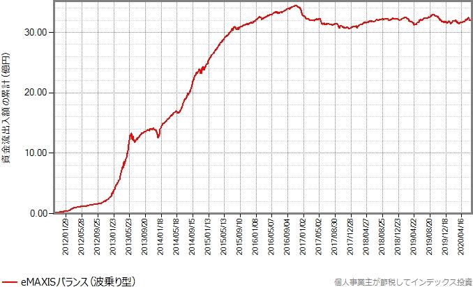 eMAXISバランス(波乗り型)の設定来の資金流出入額の累計の推移グラフ