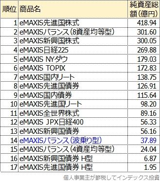 eMAXISシリーズの主な商品を純資産総額順に並べた表
