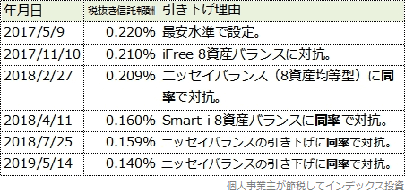 スリムバランス(8資産均等型)の信託報酬引き下げ履歴表