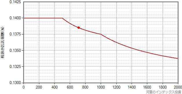 スリムバランス(8資産均等型)の信託報酬が漸減される様子を示したグラフ