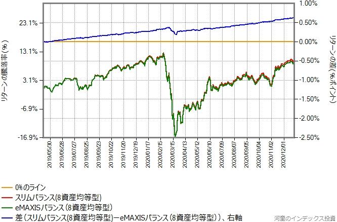 スリムバランス(8資産均等型)とeMAXISバランス(8資産均等型)のリターン比較グラフ