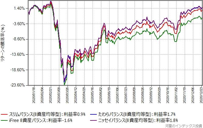 ニッセイバランス(8資産均等型)、たわらバランス(8資産均等型)、iFree 8資産バランス、スリムバランス(8資産均等型)のリターン比較グラフ、2020年年初から