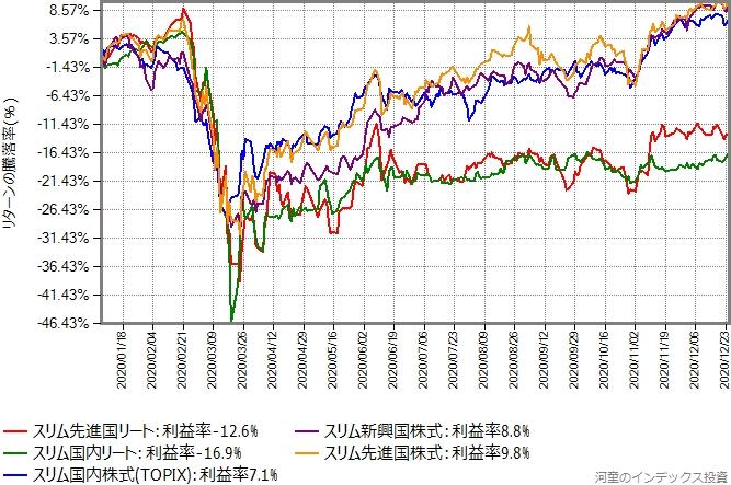 スリムバランスが投資している8資産のうち、債券を除く5資産のリターン比較グラフ