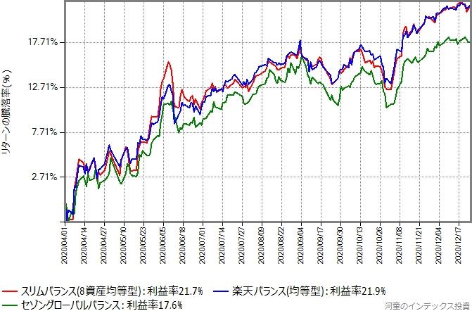 4月1日からの、スリムバランス、セゾングローバルバランス、楽天バランス(均等型)のリターン比較グラフ