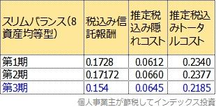 スリムバランス(8資産均等型)の運用報告書から計算したトータルコスト表