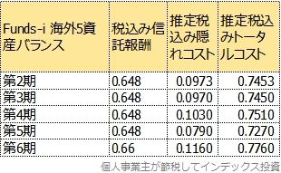 第2期以降のトータルコスト表