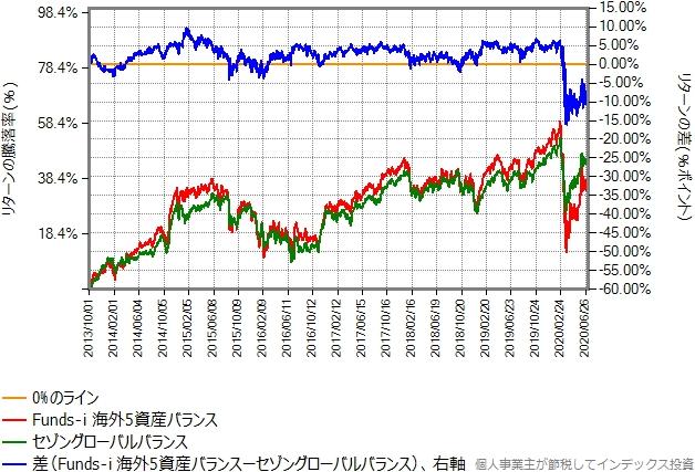 セゾングローバルバランスとのリターン比較グラフ
