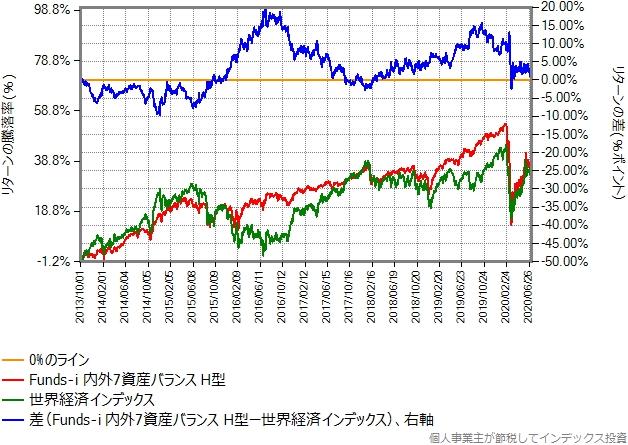 世界経済インデックスとのリターン比較グラフ