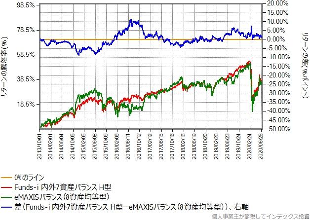eMAXISバランス(8資産均等型)とのリターン比較グラフ
