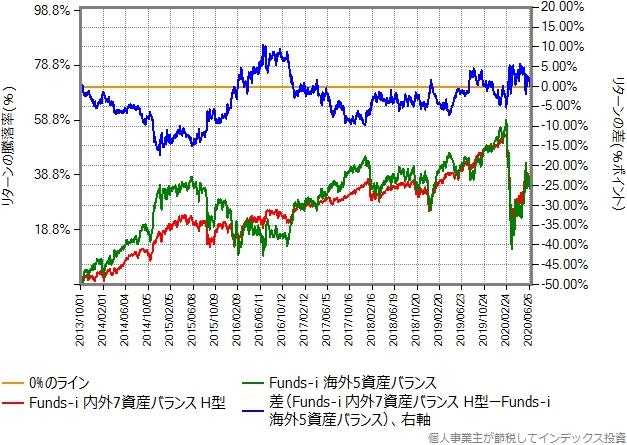 Funds-i 海外5資産バランスとのリターン比較グラフ