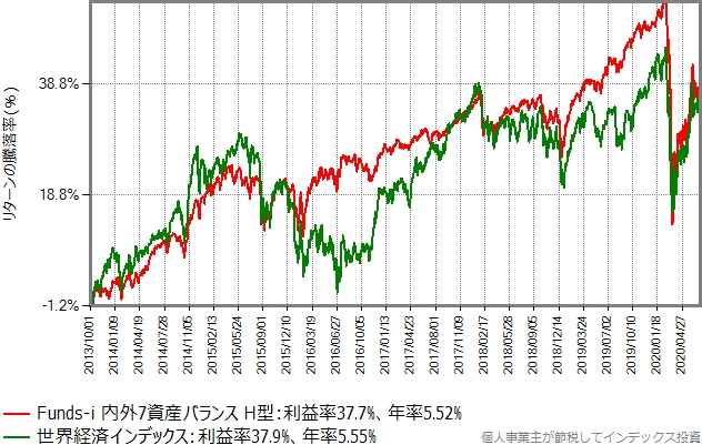 2013年10月から2020年7月9日までの、Funds-i 内外7資産バランスと世界経済インデックスの基準価額の推移グラフ