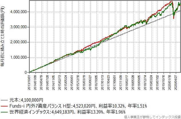 毎月初に5万円積立投資を継続したシミュレーション結果のグラフ