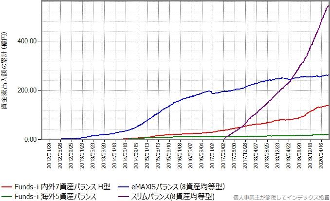 eMAXISバランス(8資産均等型)とスリムバランス(8資産均等型)もプロットしたグラフ
