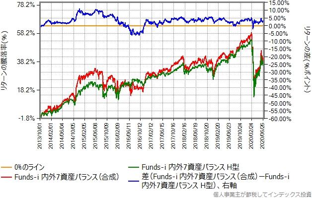 Funds-i 内外7資産バランスの本物と合成結果の比較グラフ