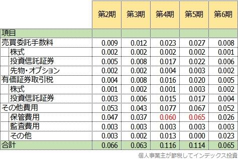 第2期以降の隠れコストの明細表