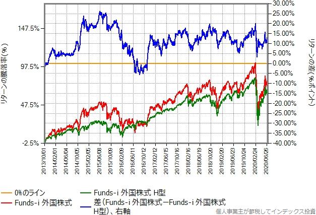 Funds-i 外国株式の為替ヘッジありなしの比較グラフ