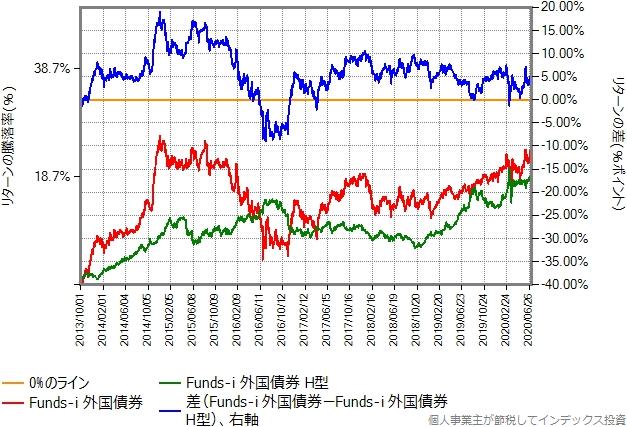 Funds-i 外国債券の為替ヘッジありなしの比較グラフ