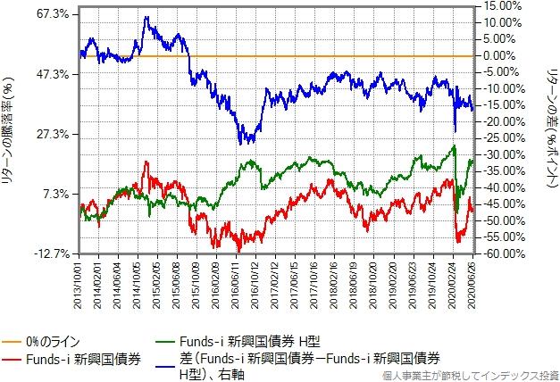 Funds-i 新興国債券の為替ヘッジありなしの比較グラフ