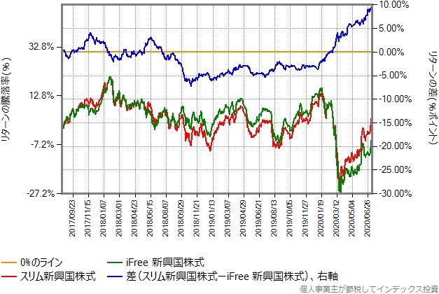 スリム新興国株式とiFree新興国株式のリターン比較グラフ