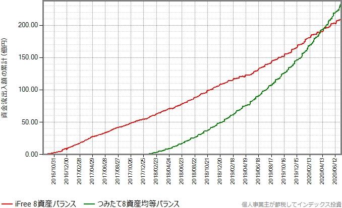 iFree8資産バランスとつみたて8資産均等バランスの資金流出入額の累計の推移グラフ