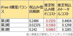 トータルコストの3期比較表