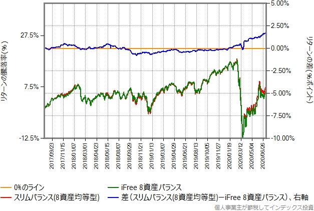 スリムバランス(8資産均等型)とiFree8資産バランスのリターン比較グラフ