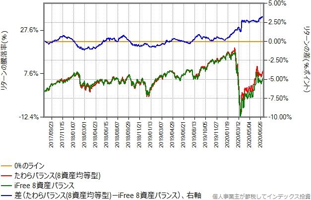 たわらバランス(8資産均等型)とiFree8資産バランスのリターン比較グラフ