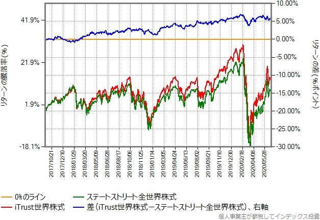 iTrust世界株式とステートストリート全世界株式のリターン比較グラフ