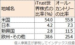 目論見書から作成した国別投資割合の比較表