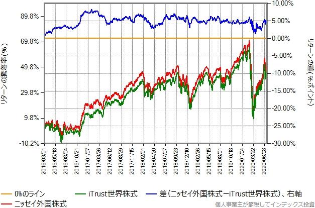 iTrust世界株式とニッセイ外国株式のリターン比較グラフ