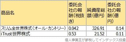 現在の純資産総額から、運用会社の年間の売上を試算した表