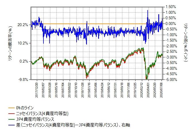 ニッセイバランス(4資産均等型)とJP4資産均等バランスのリターン比較グラフ