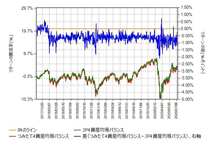 つみたて4資産均等バランスとJP4資産均等バランスのリターン比較グラフ